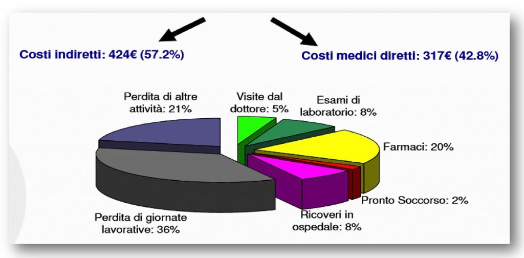 Costi_diretti_indiretti
